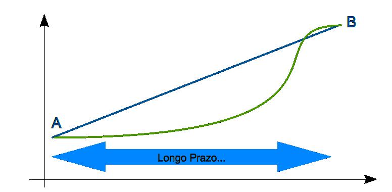 Investimento de longo prazo